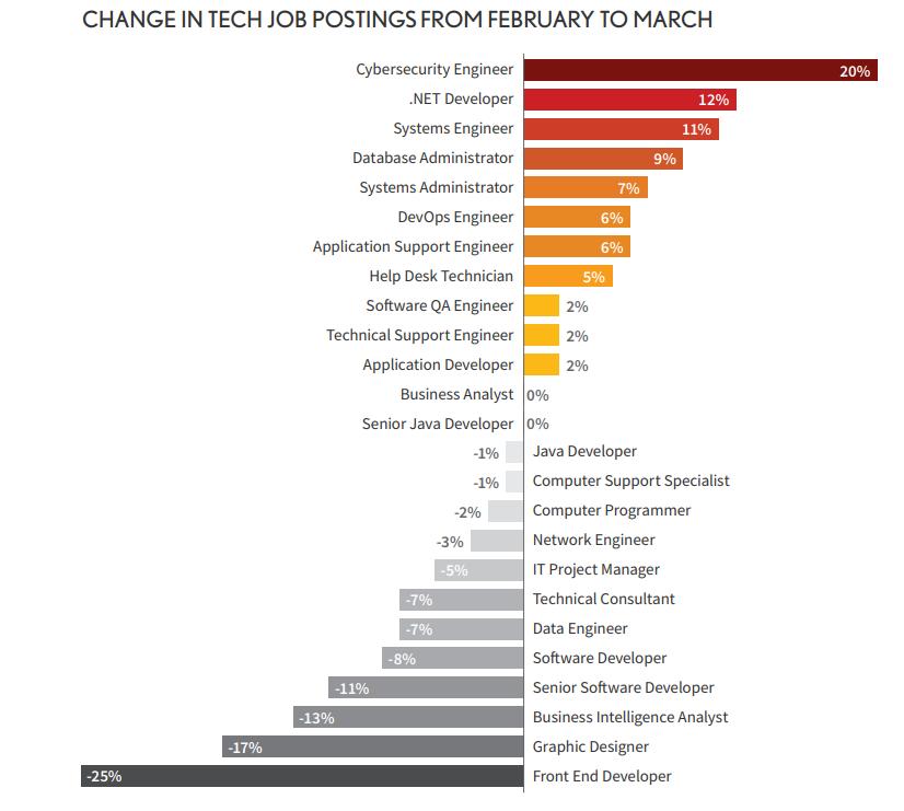 COVID-19 Job Market Changes