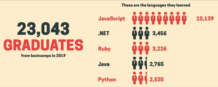 Coding Bootcamp Graduates