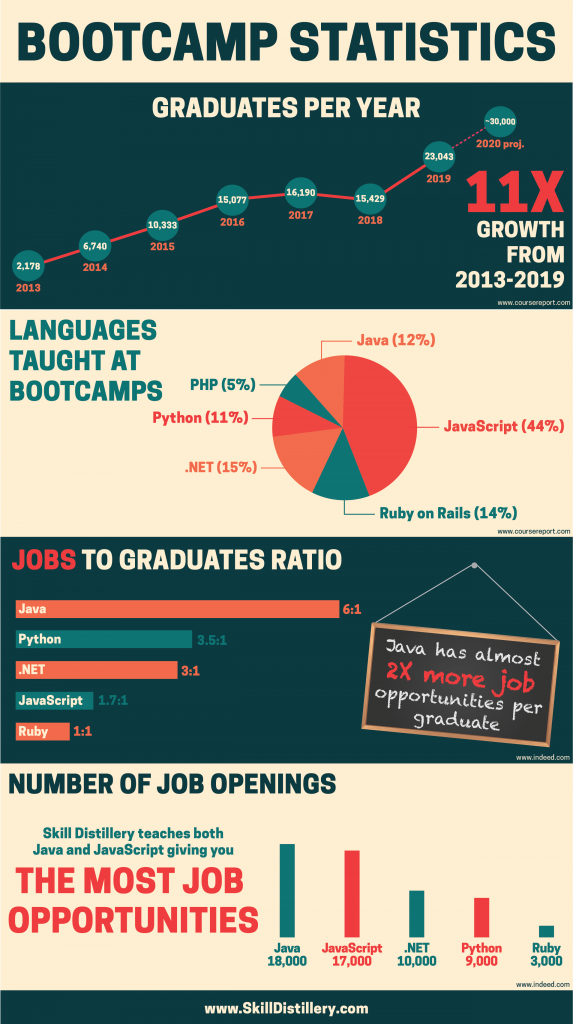 bootcamp infographic showing growing number of graduates, and jobs for java programmers