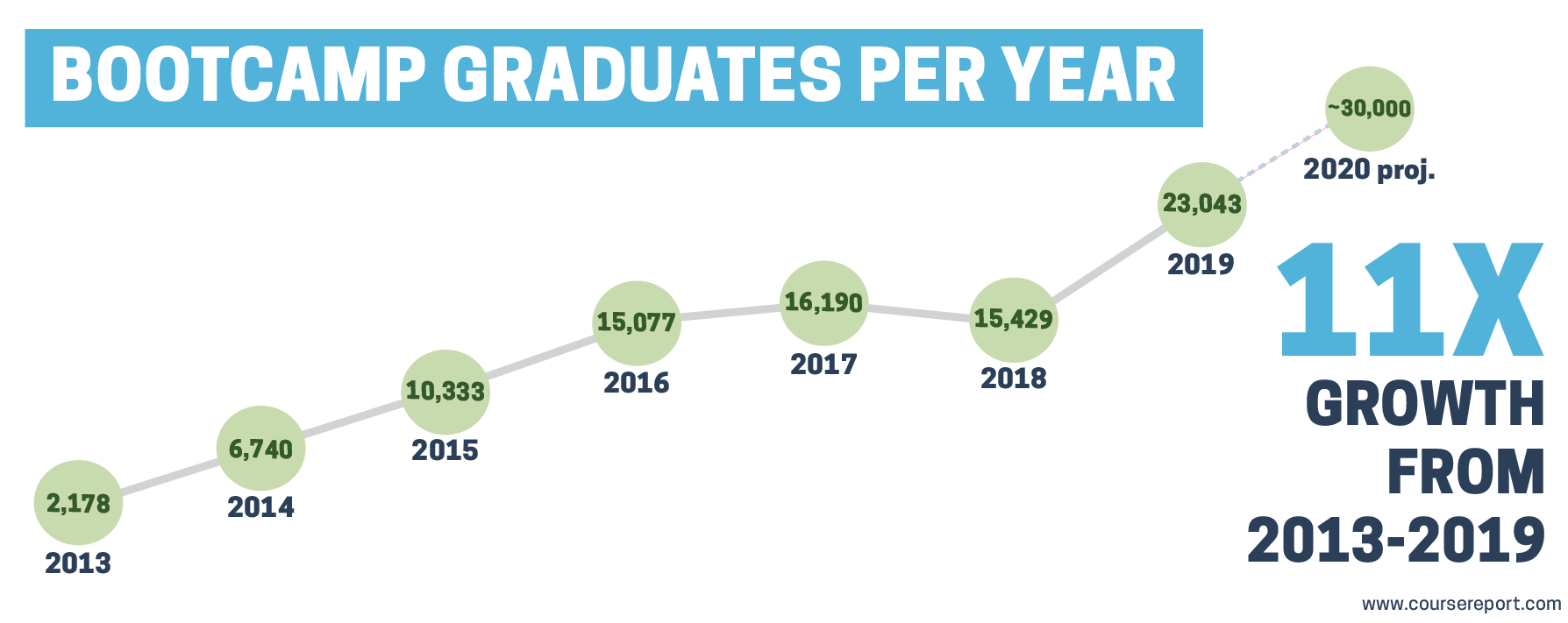 bootcamp-graduates-per-year-graph