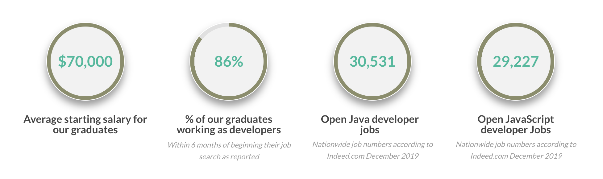 percentage of bootcamp grads with jobs and average pay