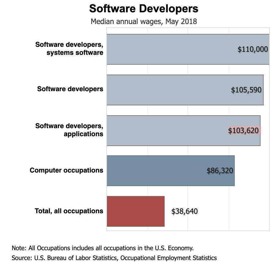 bls-salary-graph