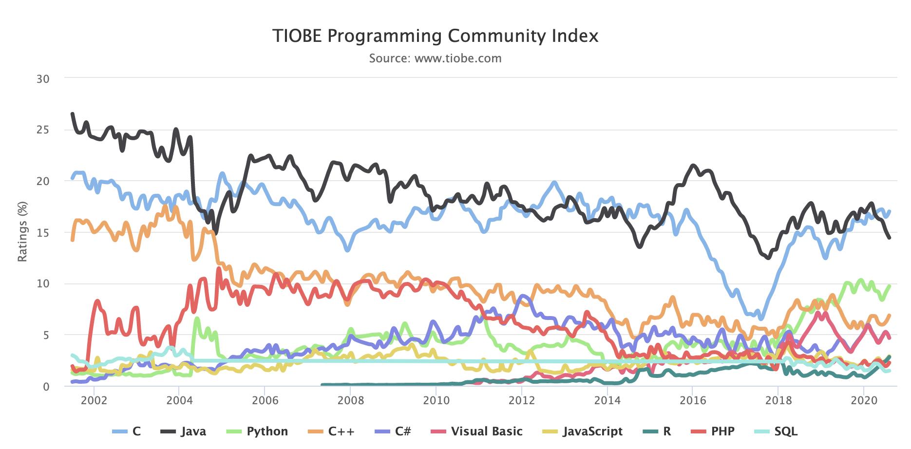 tiobe-programming-language-popularity-graph