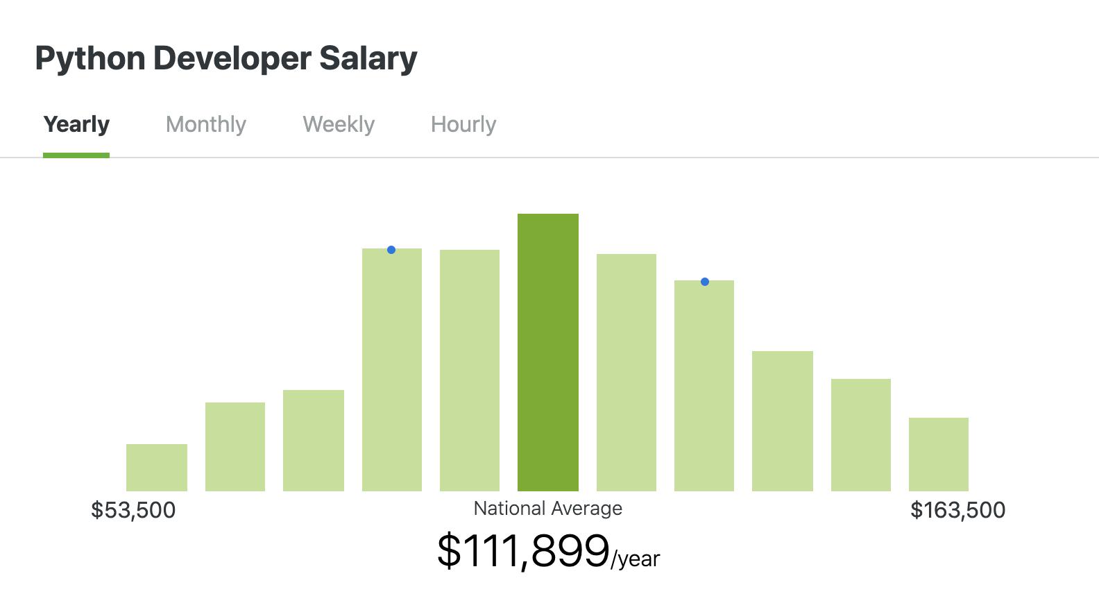 zip-recruiter-python-salary-graph